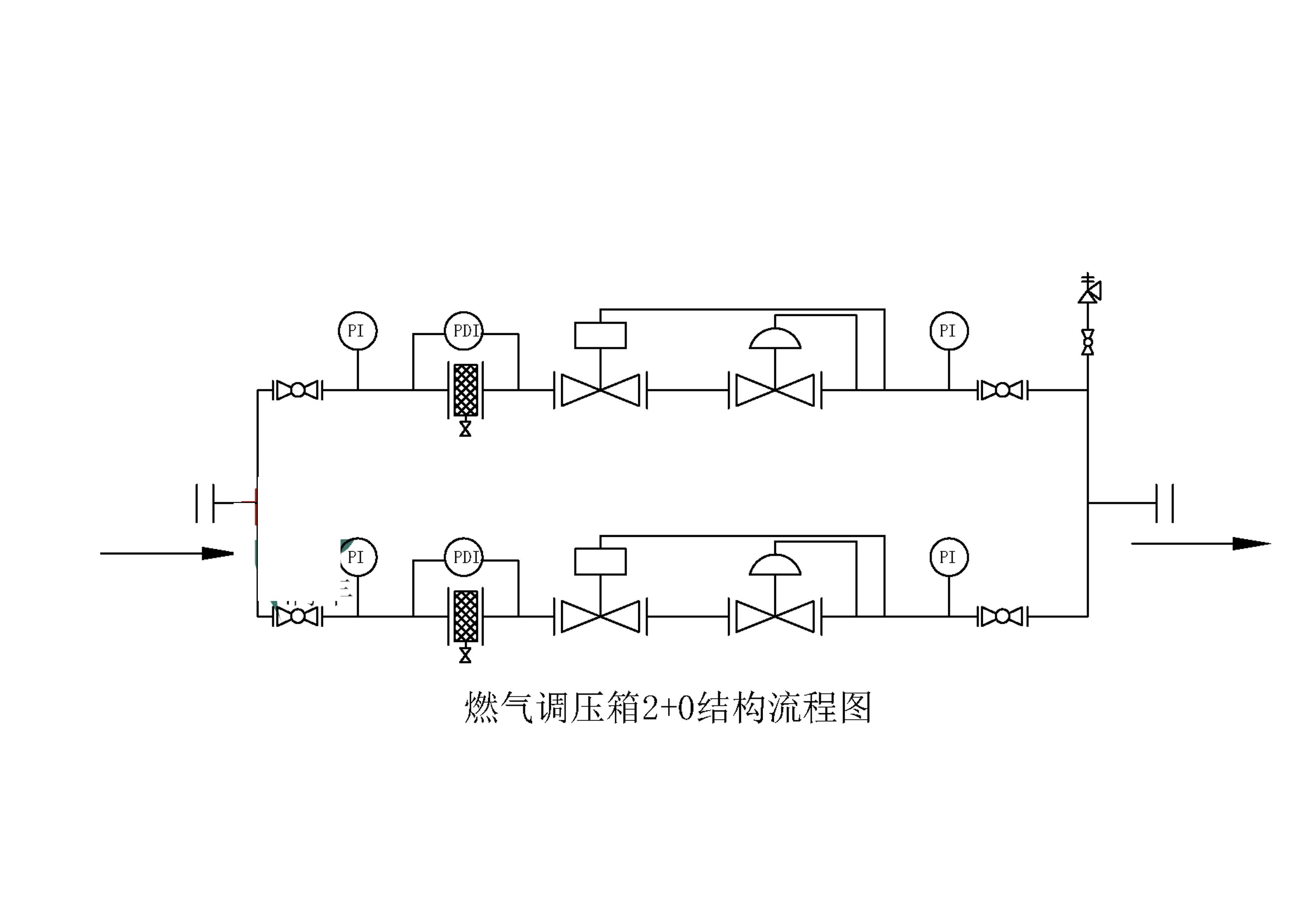 燃气调压柜结构形式及流程图【二】